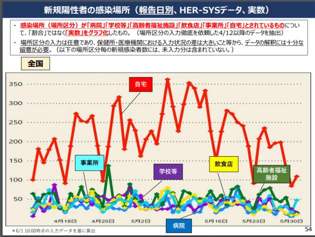 新規感染者の感染場所のグラフ6月1日のデータ